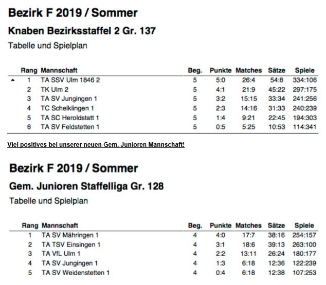 Tennis-Abschlusstabelle-Jugend-Saison-2019